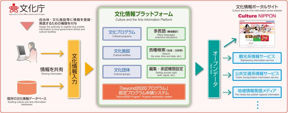 「文化情報プラットフォーム」の新たな機能等について~一般の文化イベントも登録可能に~